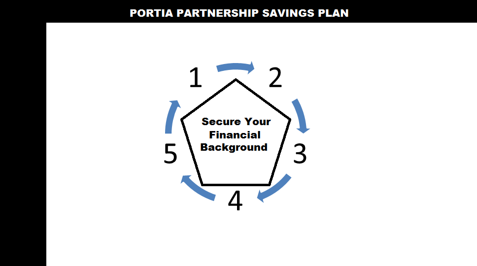 Secure Your Financial Background with the Help of a Partnership Plan